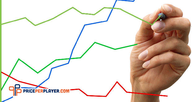Trend Analysis to Improve Bookie Business