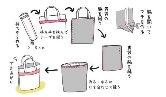バッグ作りの道具と流れ・作り方イラスト