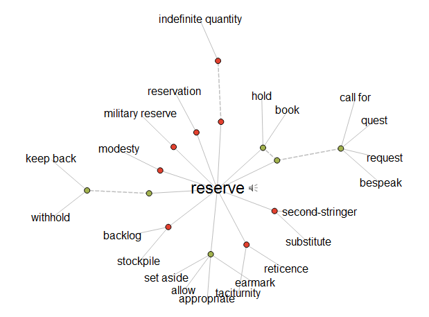 "Visual Thesaurus Image of ""Reserve"""