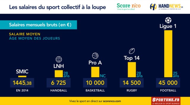 infographie salaires