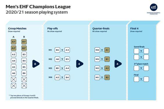 Ligue Des Champions Calendrier 2020.Ehf Le Changement C Est En 2020 Handnews