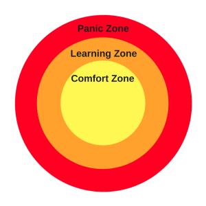 Panic Zone Learning Zone Comfort Zone diagram