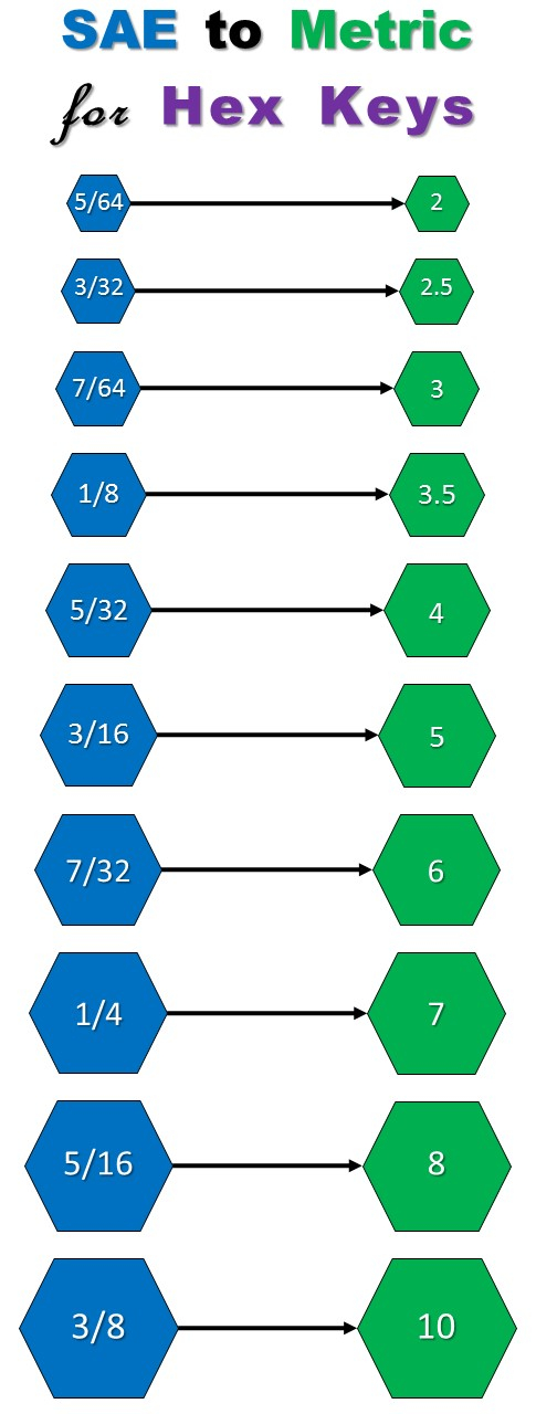 Hex Keys Size Chart for SAE to Metric Conversions