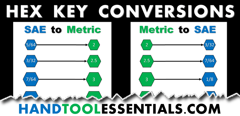 Sae To Metric >> Sae To Metric Conversions For Hex Keys Hand Tool Essentials