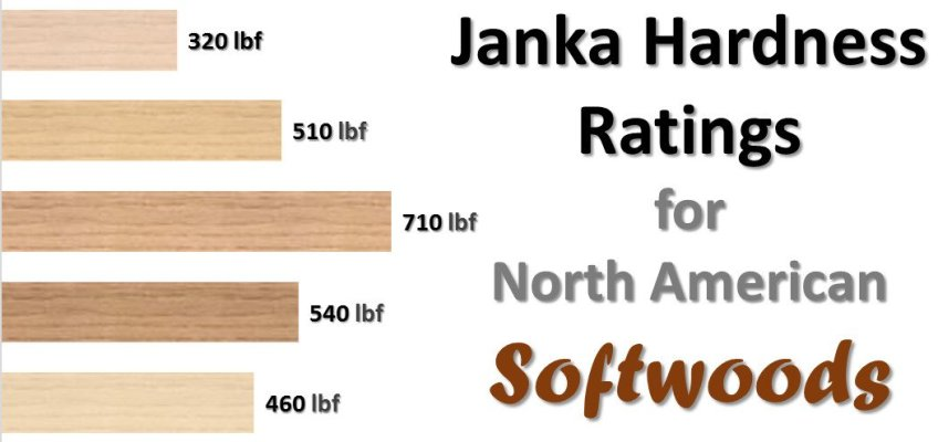Janka Hardness Ratings for Softwoods North American Species