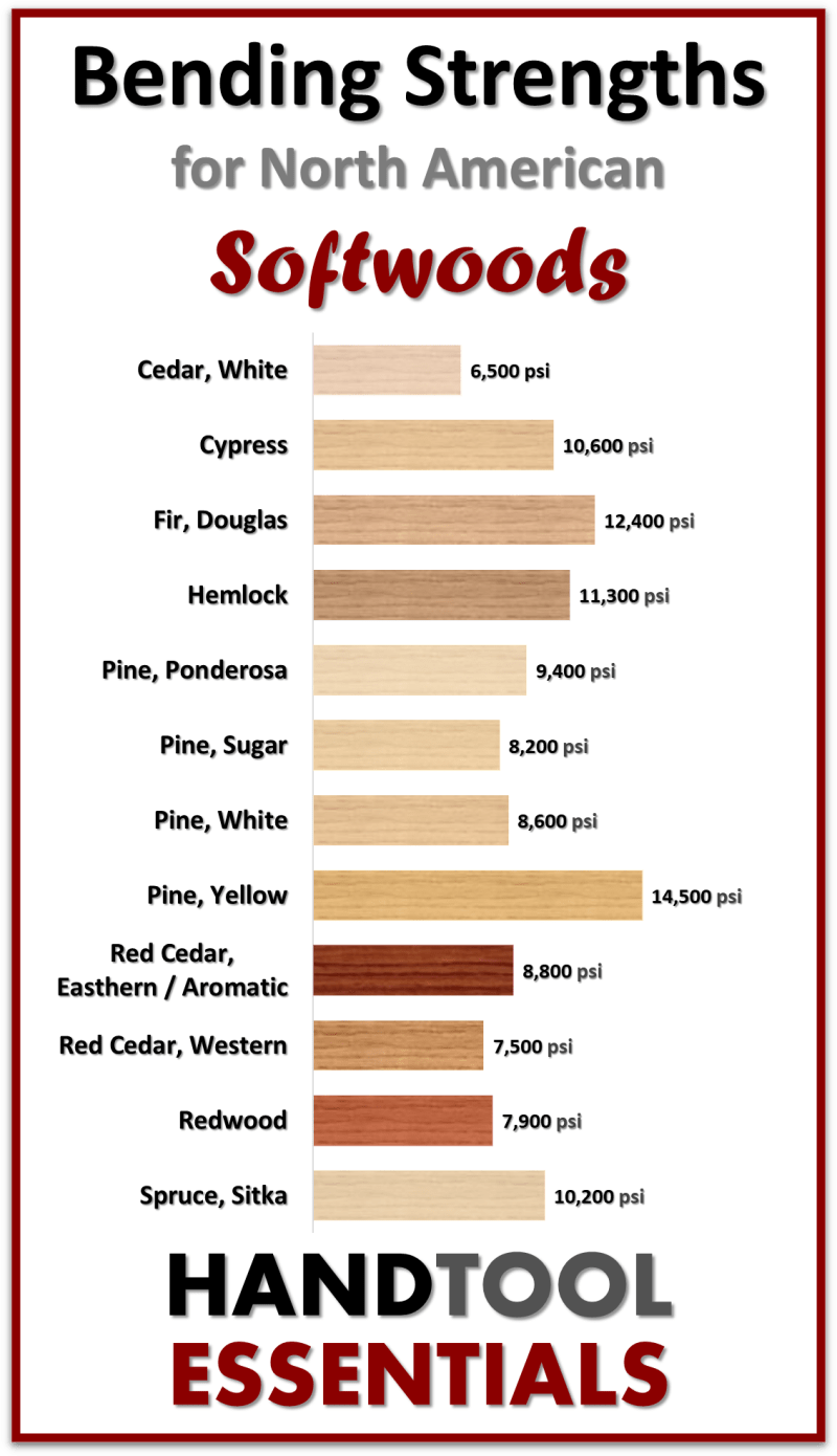 Bending Strength for Softwood Boards Chart North American Species List
