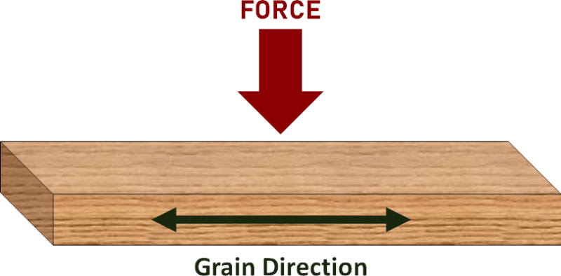 Measuring Bending Strength for Wood Perpendicular to the Grain