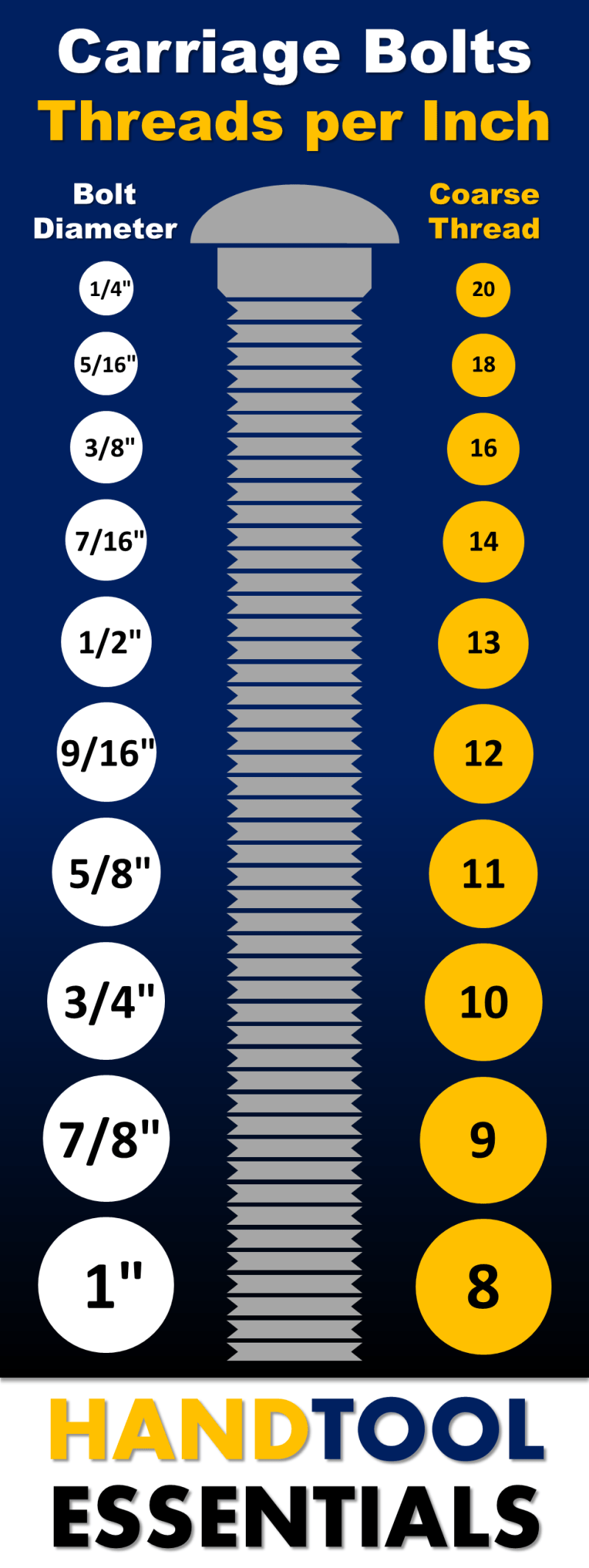 Carriage Bolt Sizes Chart Threads per Inch SAE Dimensions Guide
