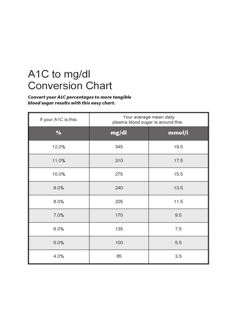 Printable A1c Chart : printable, chart, Mg/dl, Conversion, Chart, Edit,, Fill,, Online, Handypdf