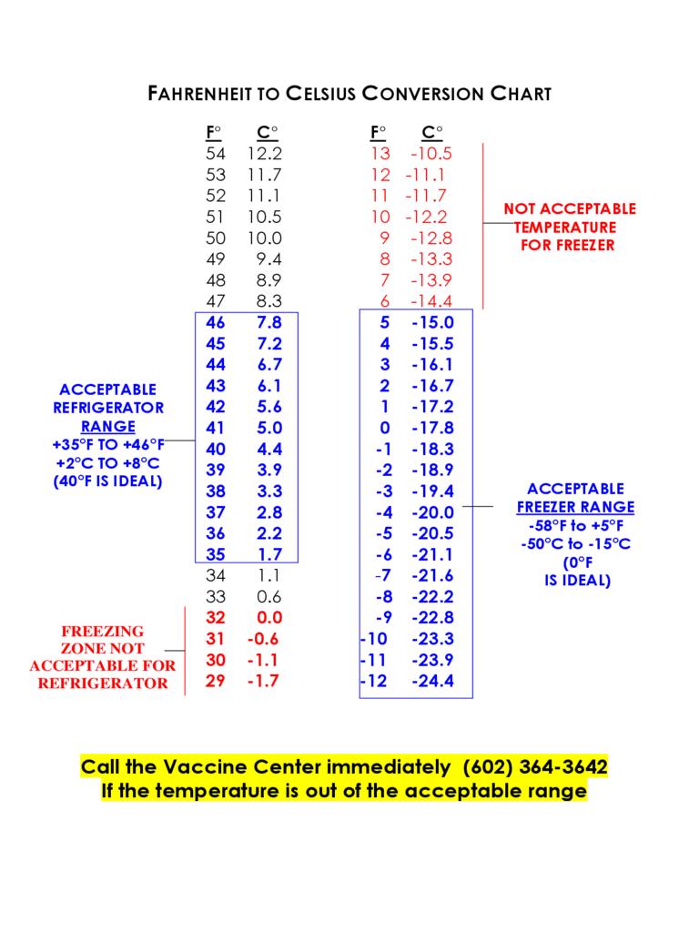 2021 Celsius to Fahrenheit Chart - Fillable Printable PDF ...