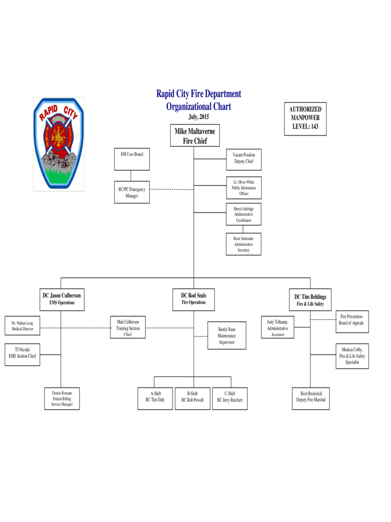 Fill, sign and send anytime, anywhere, from any device. 2021 Fire Department Organizational Chart Fillable Printable Pdf Forms Handypdf