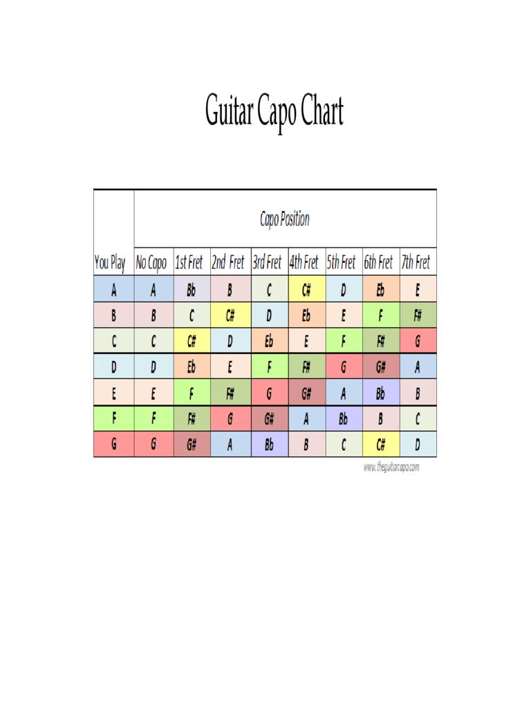 Capo Conversion Chart : conversion, chart, Guitar, Chart, Gallery