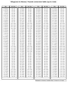 Kilograms to pounds conversion chart also kg lbs fillable printable pdf  forms handypdf rh