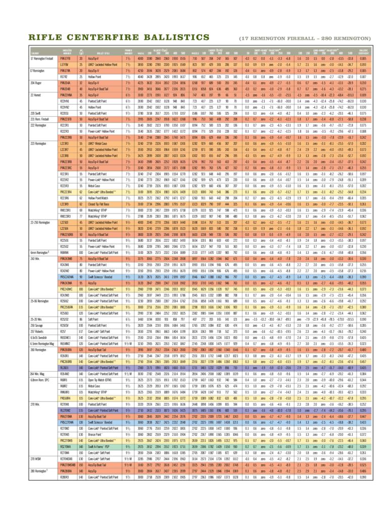 Interactive Ballistics Data - Graphs, Tables, and More