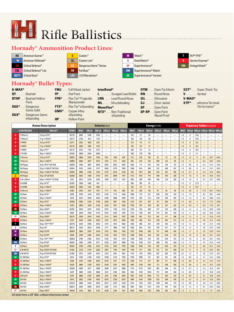 Ballistic Comparison Chart : ballistic, comparison, chart, Creedmoor, Ballistics, Chart, Gallery