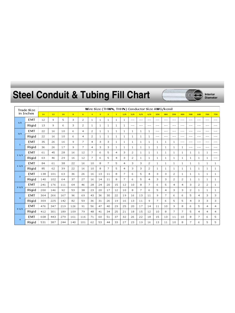 Romex Conduit Fill Chart : romex, conduit, chart, Conduit, Chart, Gallery