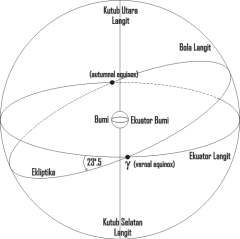 Ekuator dan Ekliptika