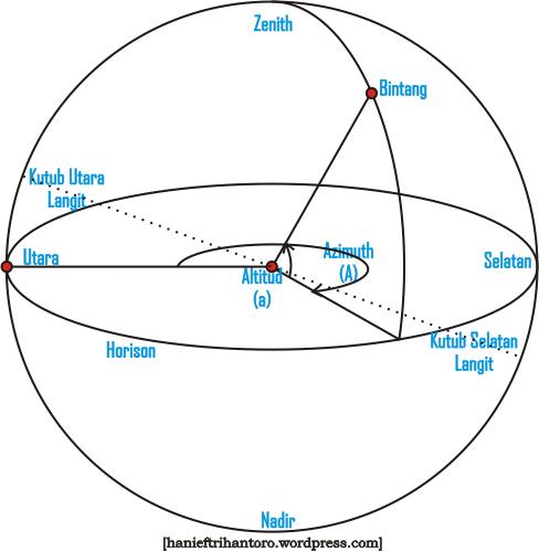 Koordinat Horison (Alt-Azimuth) « Dunia Astronomi