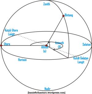 Koordinat Alt-Azimuth