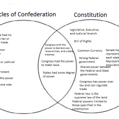 Us Government Checks And Balances Diagram Johnson Controls Fec Wiring Articles Of Confederation Vs Constitution - Democratic Underground