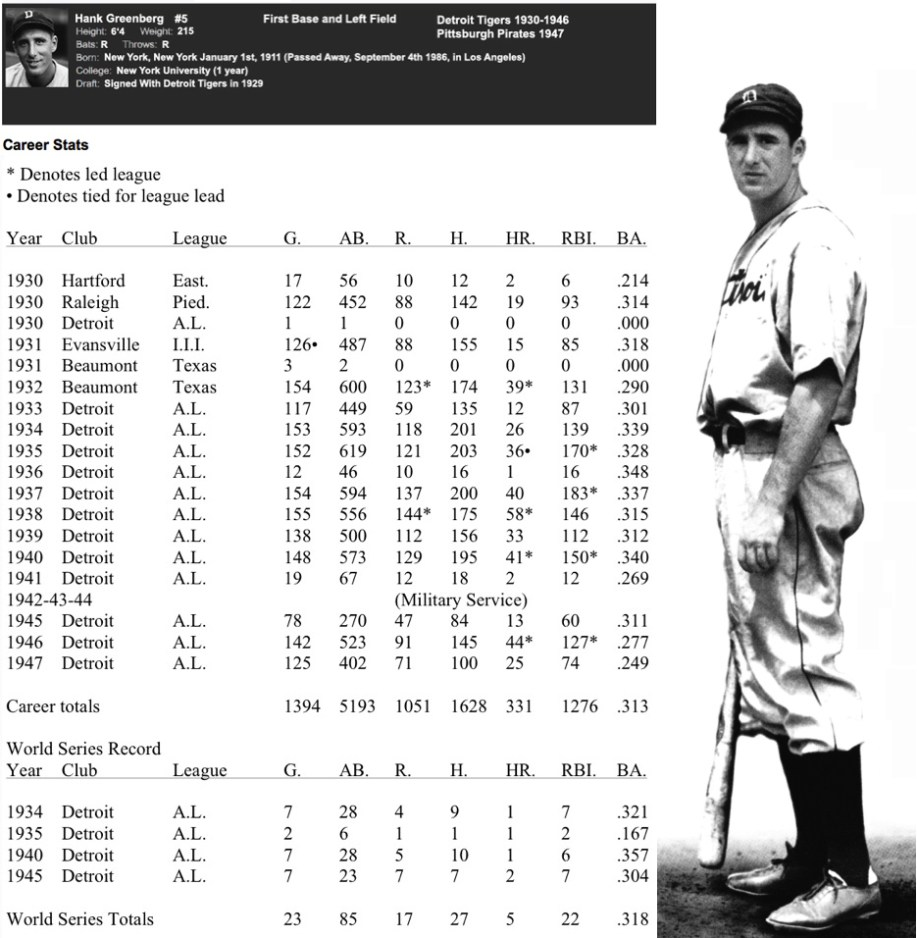 Hank Greenberg Stats
