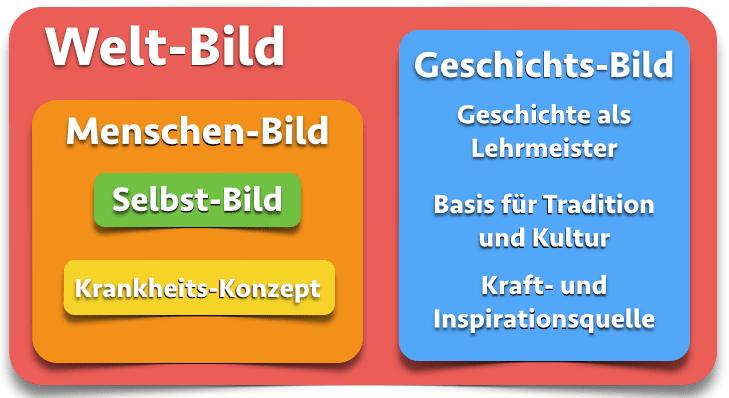"""Weltbild und andere """"Bilder"""" - verborgene Geschichte"""