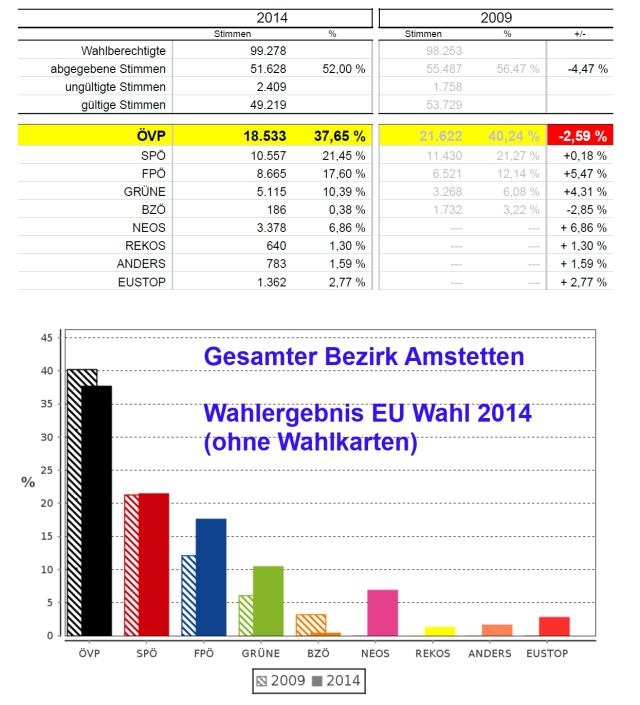 EU-Wahlergebnis Bez.Amstetten 2014-Diagramm