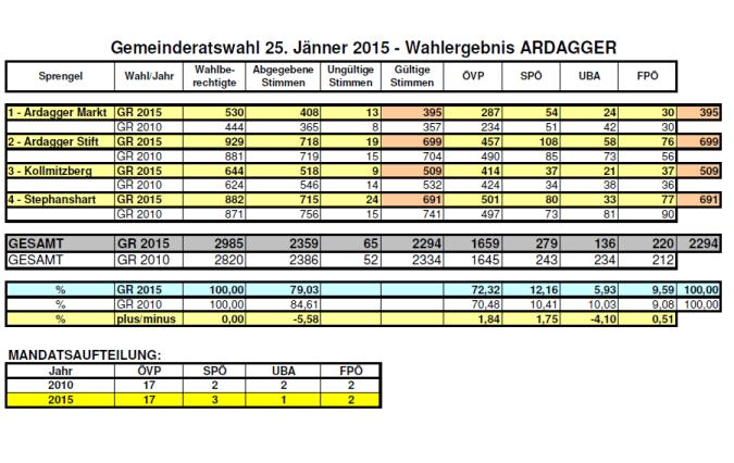GR-Wahlergebnis2015-Ardagger