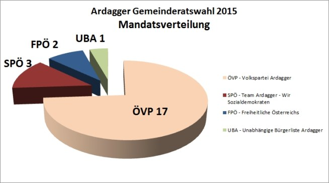 Grafik-Mandate-Kreis