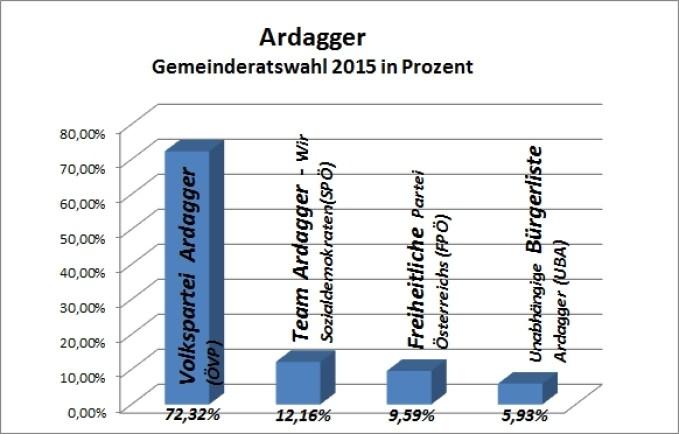Grafik-Prozent