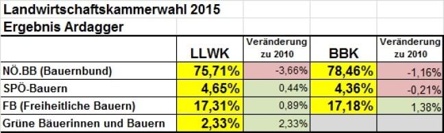 Ergebnis-Kammerwahl2015