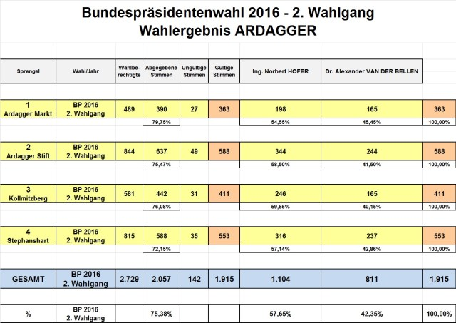 Ergebnis BPW 2016 - Ardagger-Sprengel
