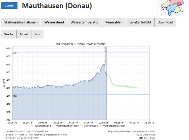 Prognose-Mauthausen-2-6-2016-04.30