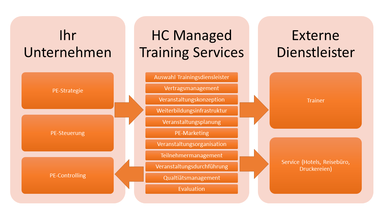 managedtrainingservices