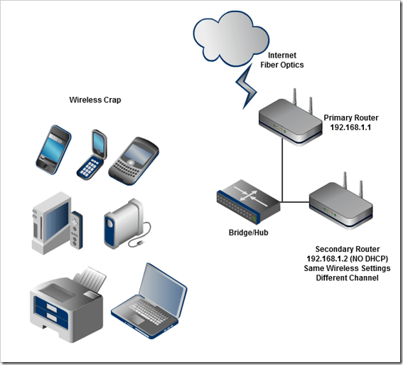 configuring two wireless routers with one ssid network name