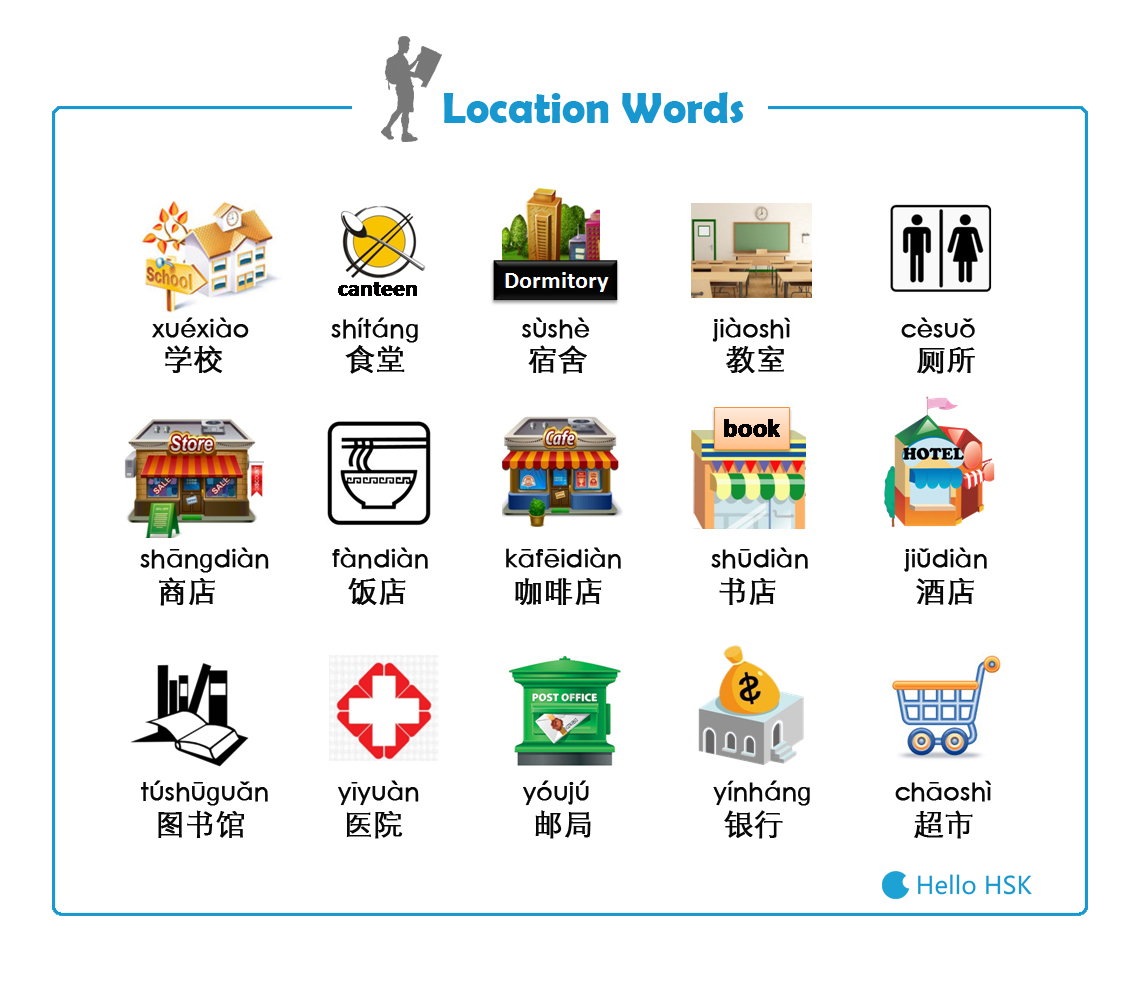 Top 15 Common Location Words In Chinese