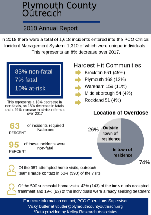 PCO 2018 Annual Report Fact Sheet