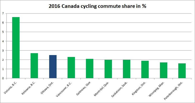 Top 10 Canadian Cycling Commute