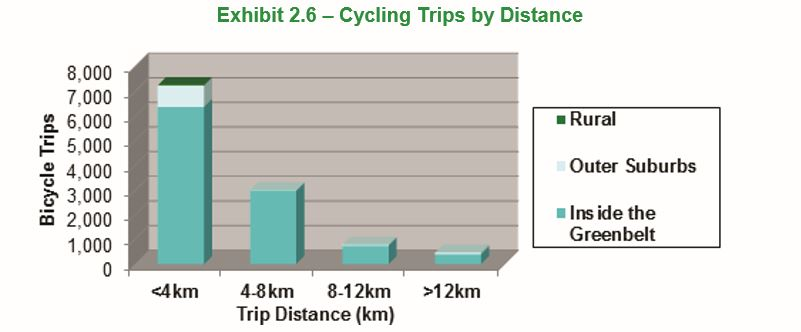 Cycling distance in Ottawa. Source Ottawa Bicycle Plan 2013