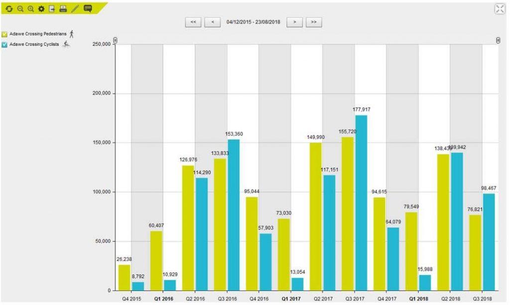 data Adawe bridge 2016 -2017