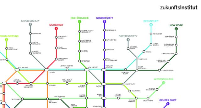 Zukunftsinstitut: Megatrend-Map