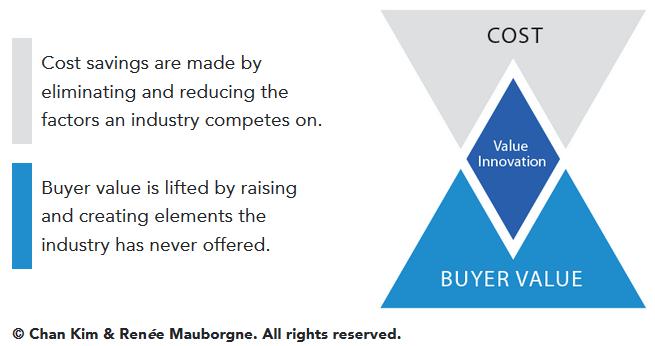 business attributes blue ocean value innovation
