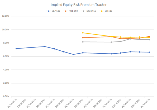 Implied equity risk premium tracker using the old methodology