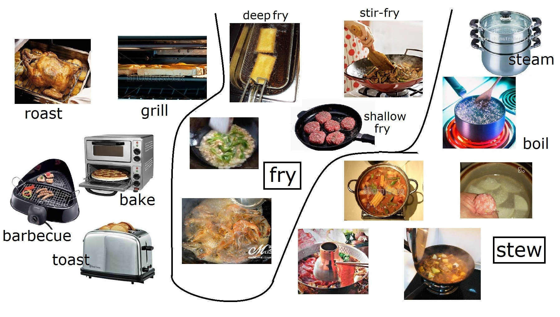 Categorisation Of Cooking Methods In English And Chinese
