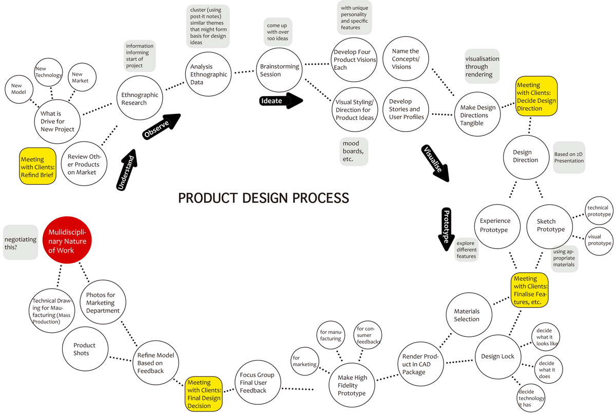 Product Design Process Definition Draft