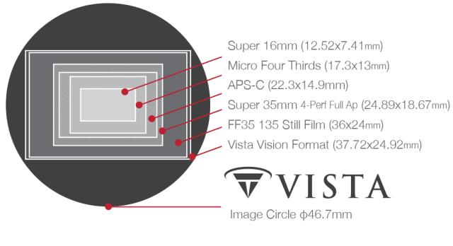 Tokina Vista Prime Bildkreis