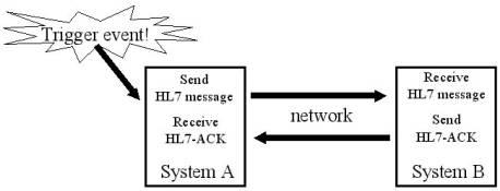 - market acceptance, interoperability between information