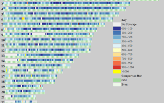Ancestry V2 Chip SNP Coverage Map Created with Chromosome Mapping Tool by Kitty Cooper