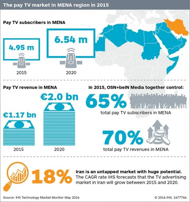 IHS MENA pay TV horizon 2020 678x720