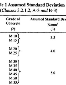 Step  selection of water cement ratio also concrete mix design illustrative example  grade    rh happho